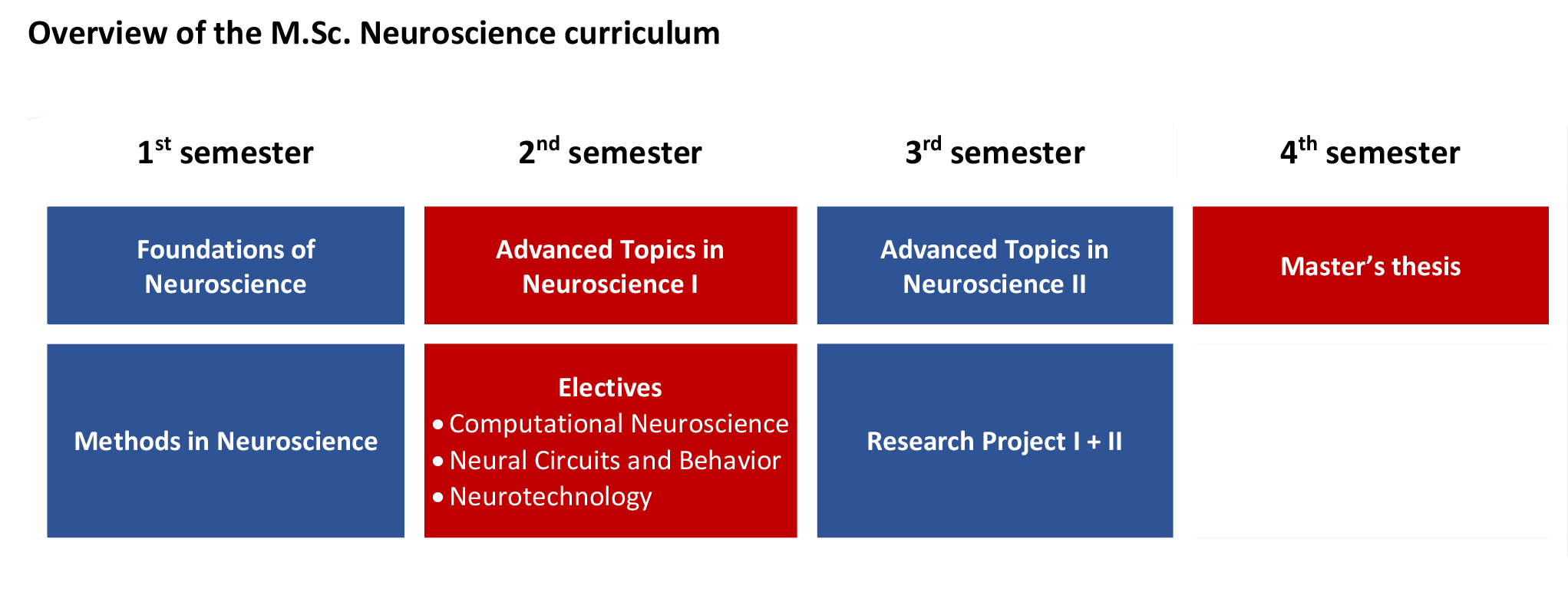 About our program and research — Master of Science in
